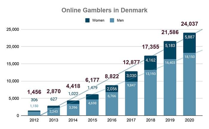 Spillemyndigheden Danmark diagram